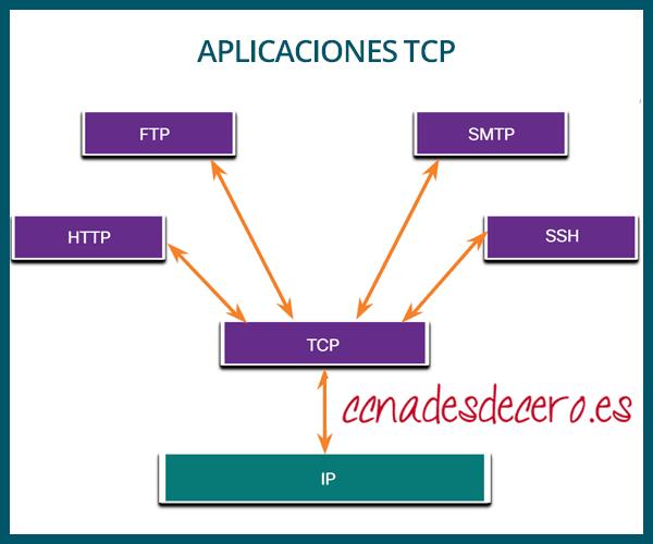Aplicaciones que usan TCP