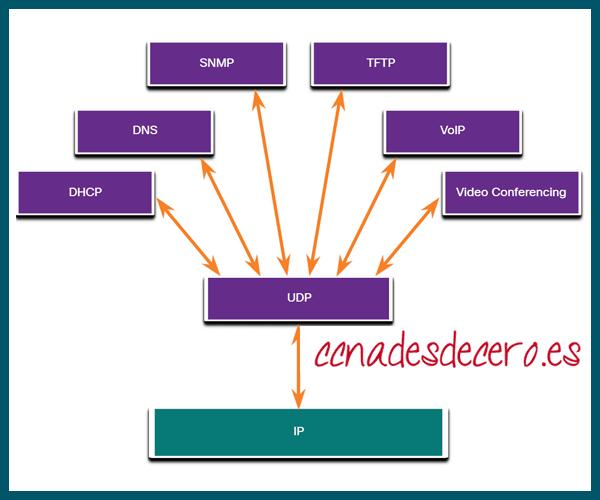 Aplicaciones que usan UDP