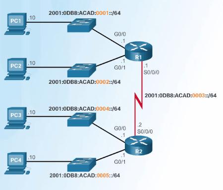 Asignación Subred IPv6