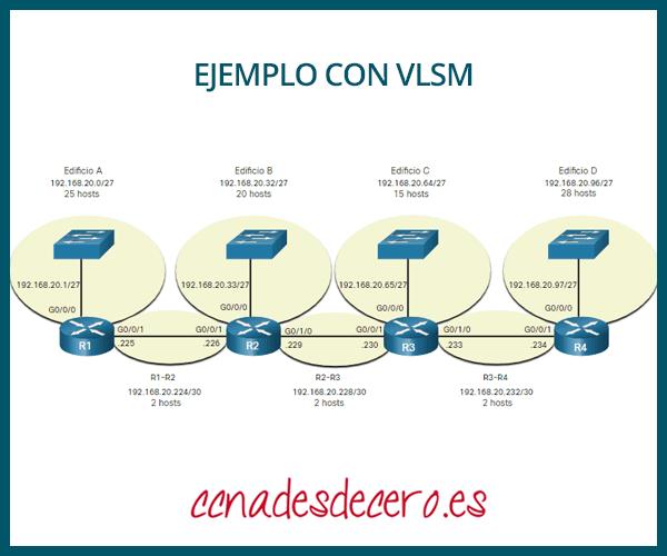 Asignación direcciones topología VLSM