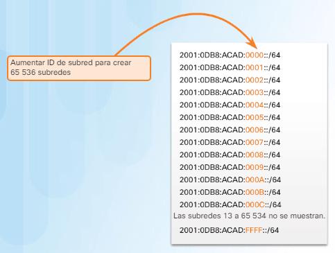 Bloque Subredes IPv6