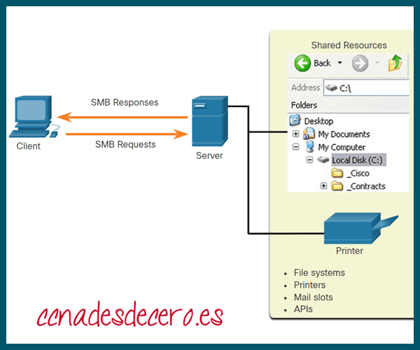 Bloque de mensajes del servidor o SMB