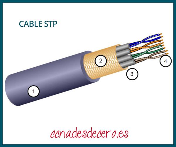 Cable par trenzado blindado STP