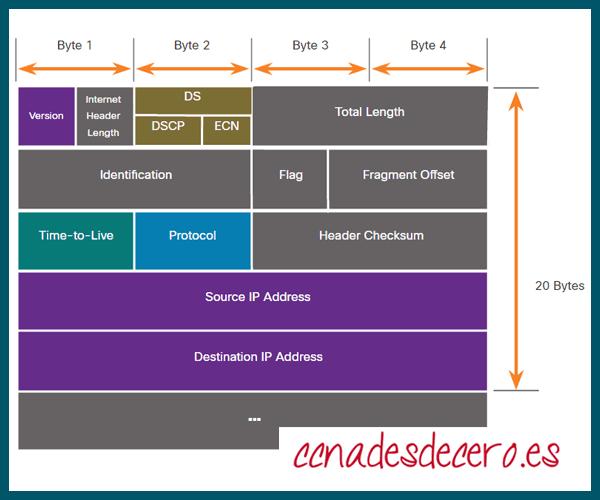 Campos Encabezado Paquete IPv4