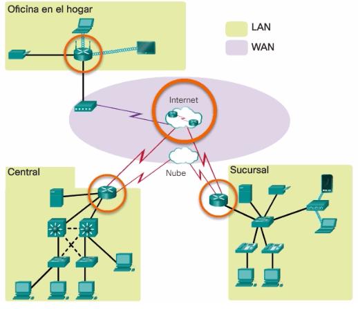 Conexión del Router