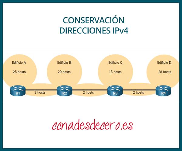 Conservación de direcciones IPv4