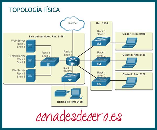 Diagrama Red de Topología Física