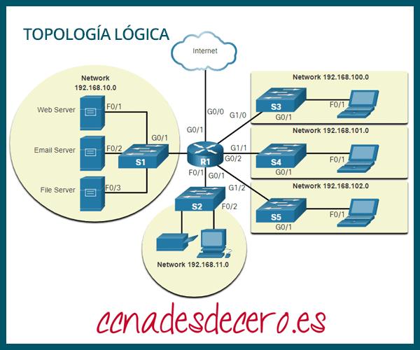 Diagrama Red de Topología Lógica