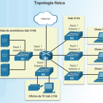 Diagramas de Topología Física