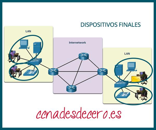 Ejemplo Dispositivos Finales o Terminales