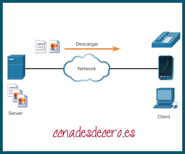 Ejemplo red cliente-servidor