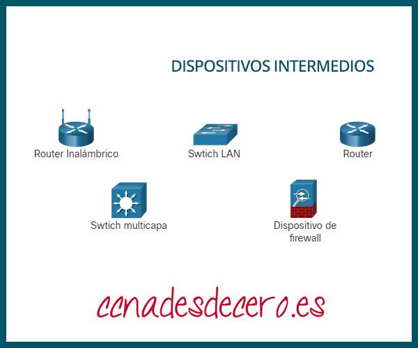 Ejemplos Dispositivos de red intermediarios