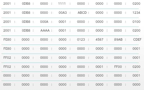 Ejemplos de Dirección IPv6
