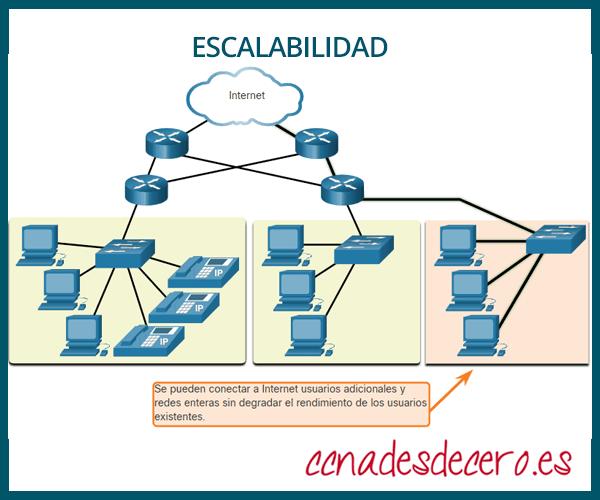 Escalabilidad en Redes
