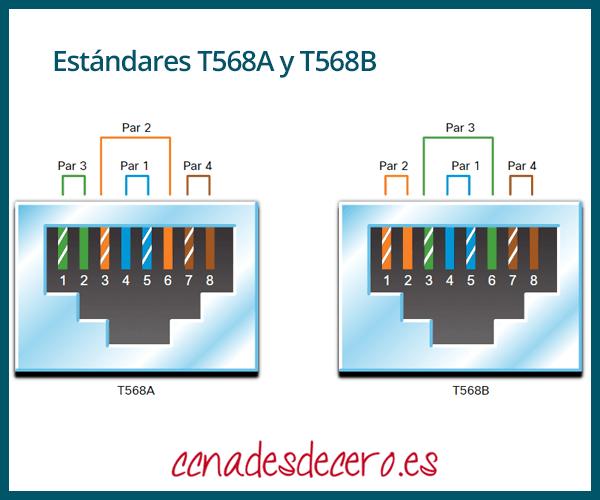 Estándares T568A y T568B