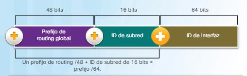 Estructura Dirección IPv6 de unidifusión global