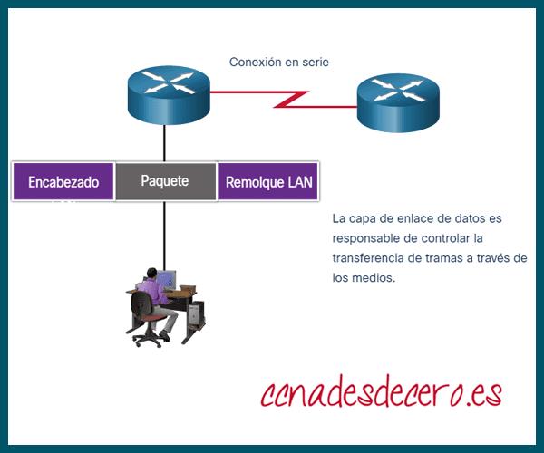 Ethernet con LAN
