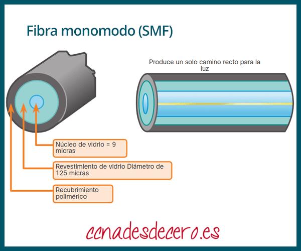 Fibra óptica monomodo o SMF