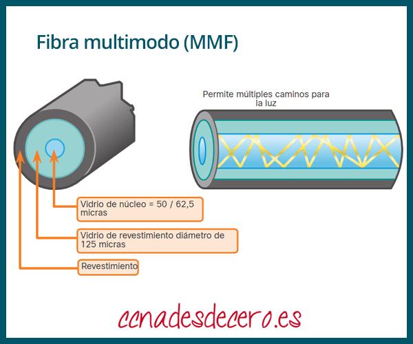 Fibra óptica multimodo o MMF