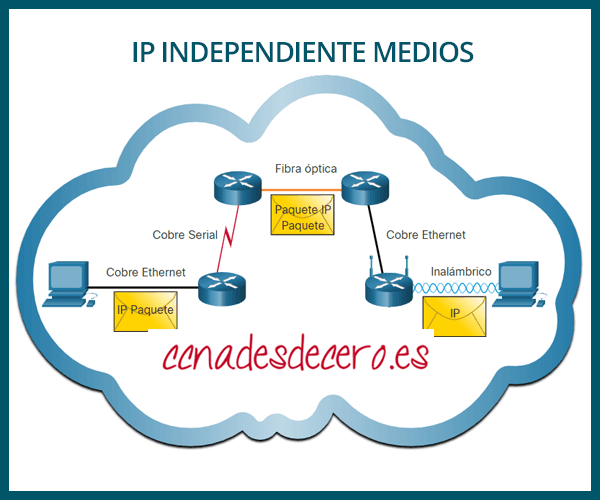 IP Independiente de medios