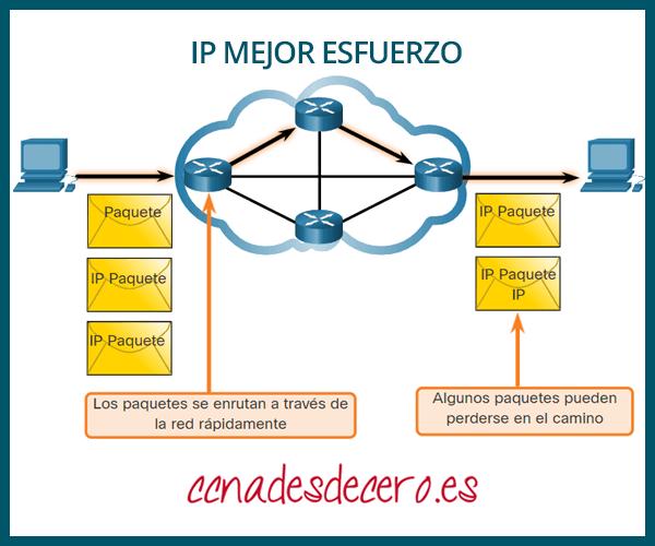 IP con Mejor esfuerzo