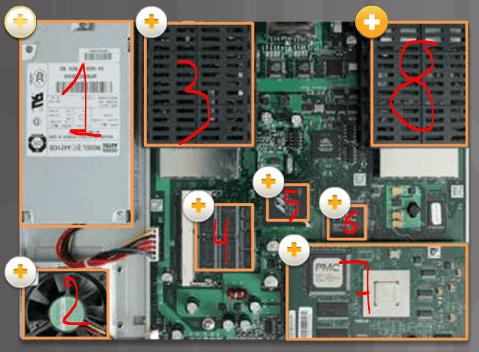 Arranque y Anatomía de un Router - CCNA desde Cero