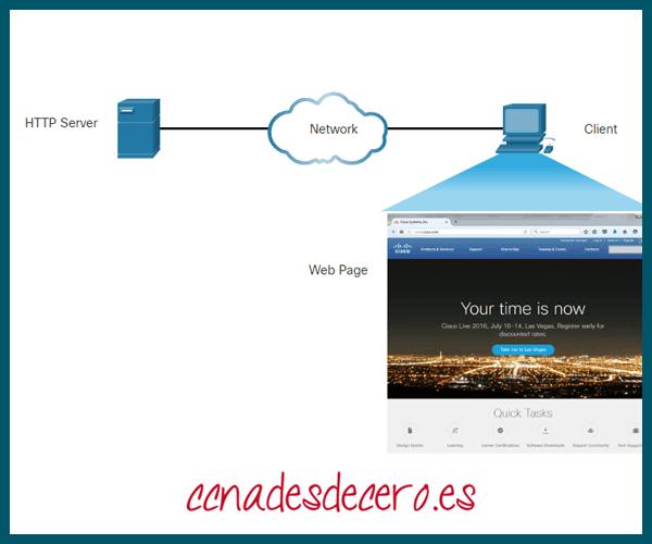 Mostrar sitio Web HTTP