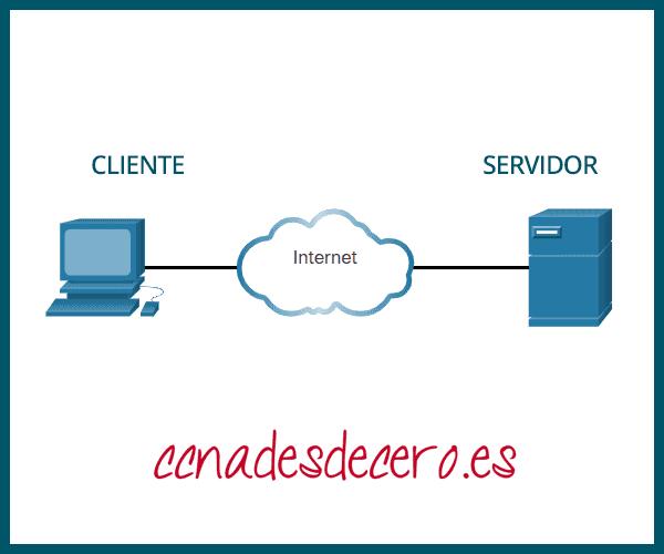 PC cliente y servidor conectados a través de una nube Internet