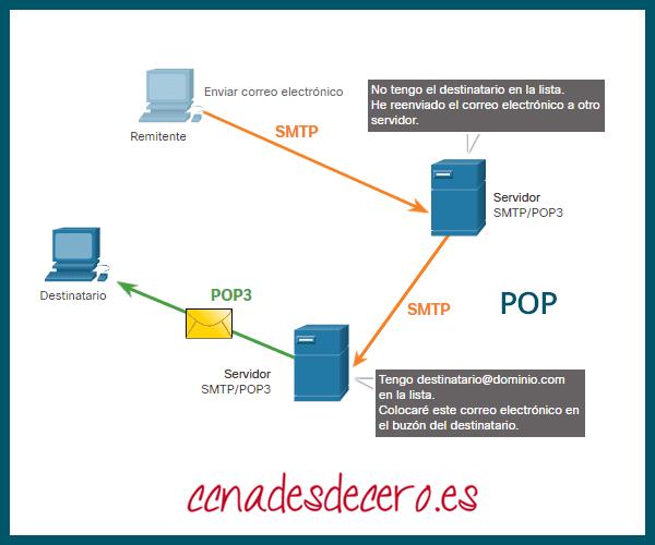 Protocolo POP