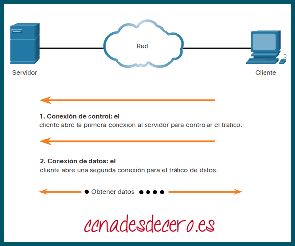 Protocolo de transferencia de archivos FTP