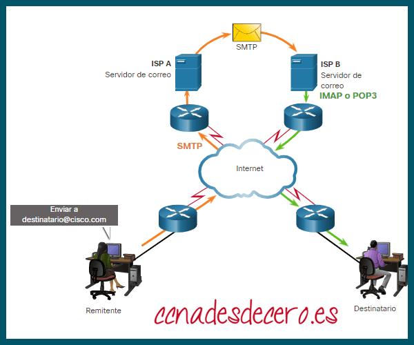 Protocolos de correo electrónico