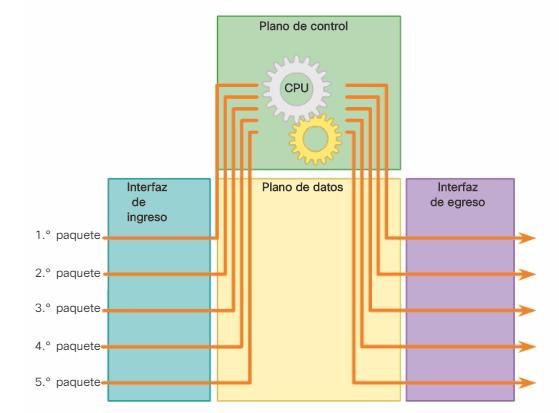 Reenvío de paquetes - Switching de procesos