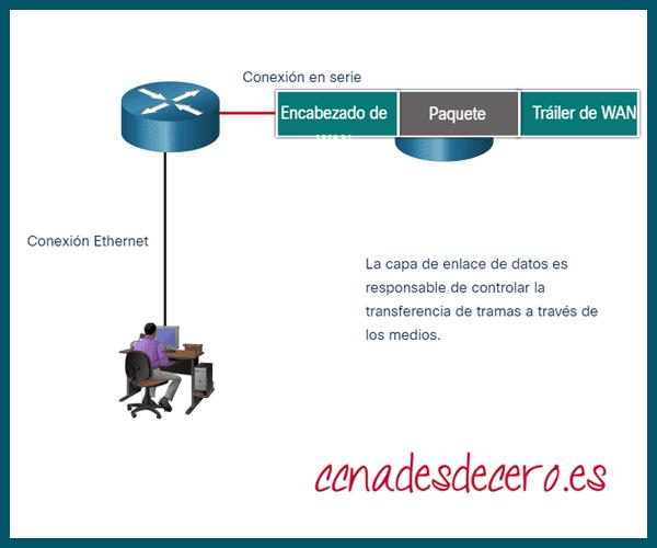 Router en capa 2