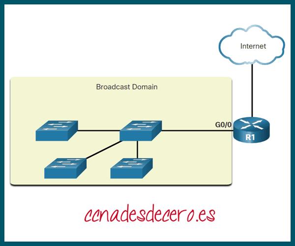 Routers segmentan dominios de difusión