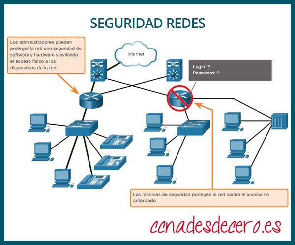 Seguridad Infraestructura Red