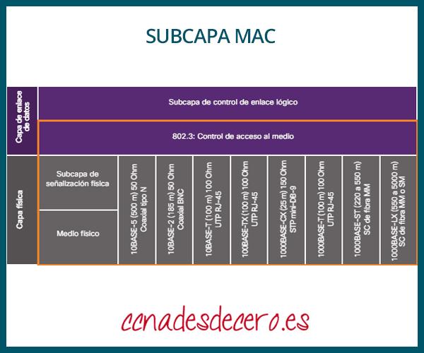 Subcapa MAC