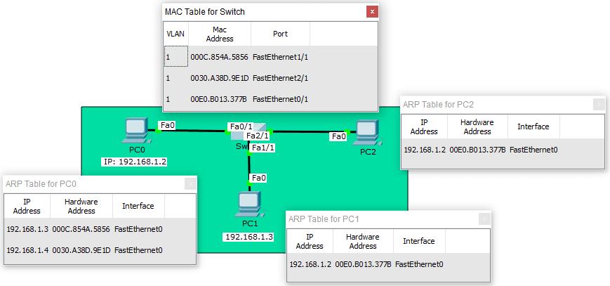 Tabla de direcciones MAC Switch