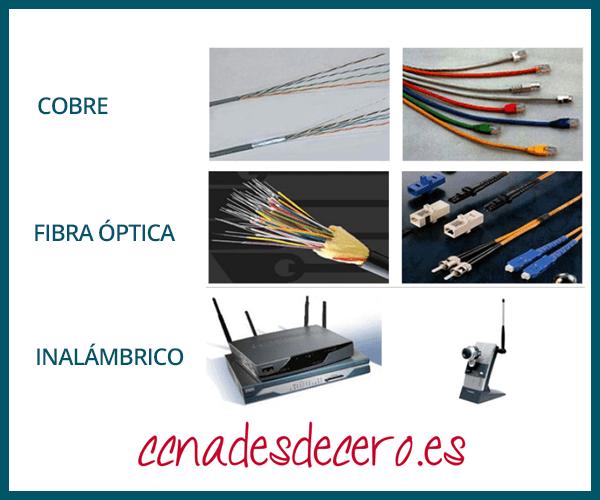 Tipos de medio de red vía Netacad CCNA