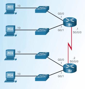 Topología de Ejemplo IPv6
