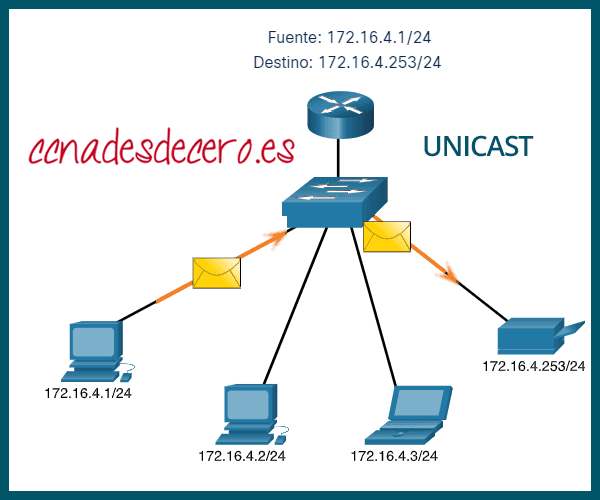 Transmisión Unicast