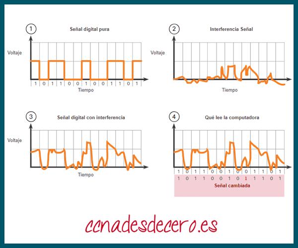 Transmisión de datos afectada por interferencia