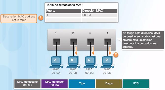 dirección MAC de destino