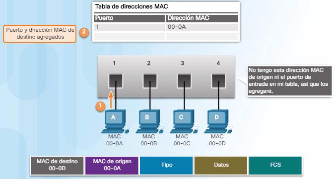 dirección MAC de origen
