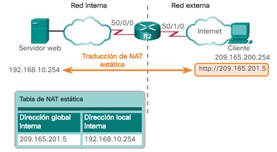 Configuración de NAT Estática