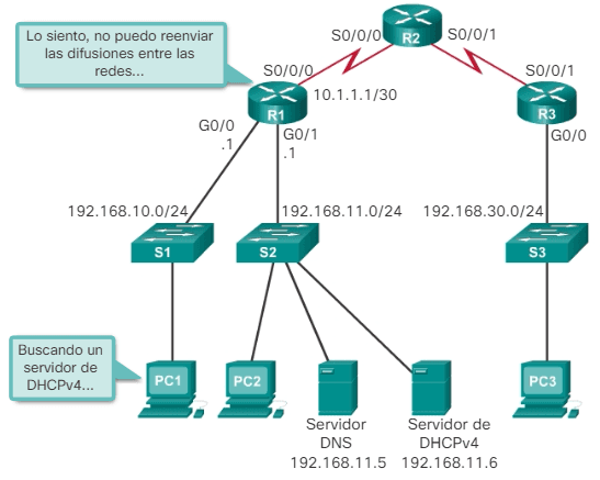 DHCP Problemas de DHCPv4