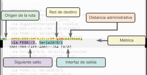 Entradas de Redes Remotas en R1