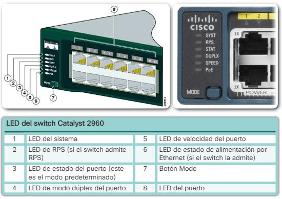 LED del Switch