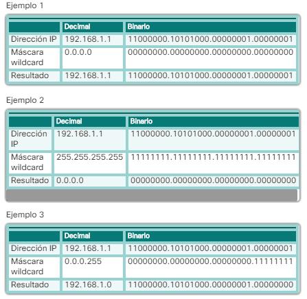 Máscaras wildcard para establecer coincidencias con subredes IPv4