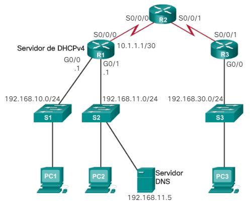 Router R1 como servidor de DHCPv4