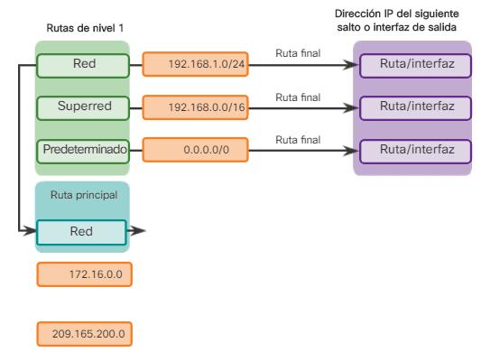 Ruta secundaria de nivel 2